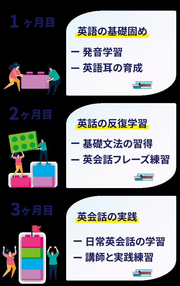英語の基礎固め 発音学習 英語耳の育成 英語の反復 学習基礎 文法の習得 英会話フレーズ 英会話の実践 日常英会話の学習 講師と実践練習