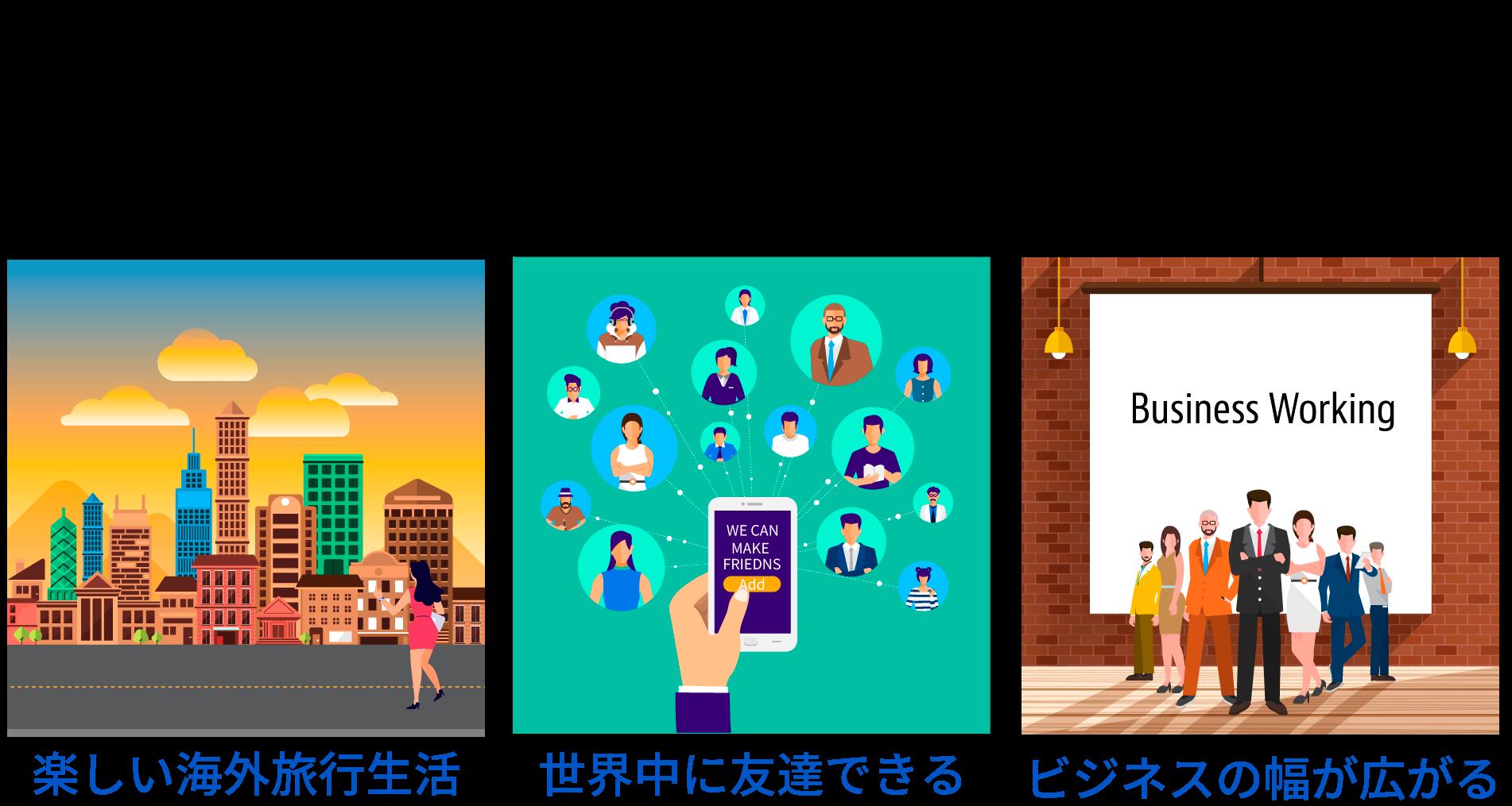 今までできなかったことができるようになって新しい自分を発見できる!例えば・・・海外旅行なら英語が話せるので不便なく楽しい海外旅行を楽しめる。繋がる:世界各国に友達ができたり、コミュケーションが取れる。ビジネス:様々なビジネスチャンスや海外で働いたり、給料アップに繋がる!